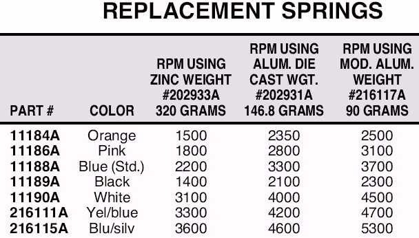 Weight and Spring Chart